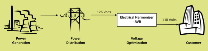 voltage-regulation