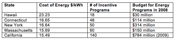 State Energy Incentive Programs