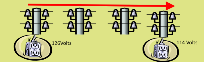 Line Loss in the Power Grid